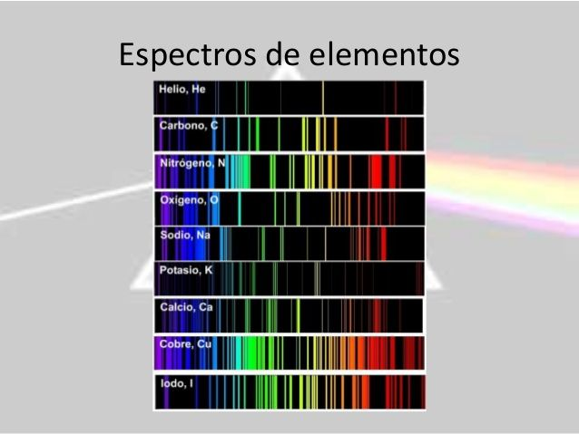 Cada elemento químico origina un espectro de luz único de ese elemento. Crédito: web slideshare.net