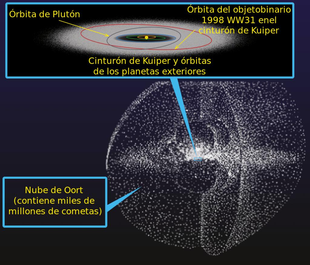 Assumpció Català Nube de Oort
